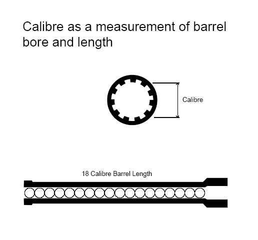 Calibre_bore_length_gdl.png