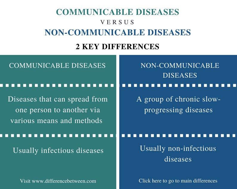 Difference-Between-Communicable-and-Non-Communicable-Diseases-Comparison-Summary.jpg