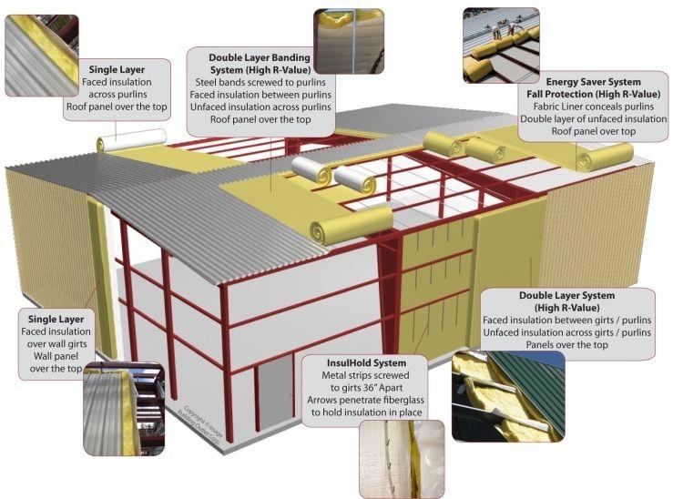 Metal building insulation banding system wera torx screwdrivers